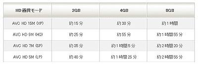 メモリースティックハイビジョンハンディカム「HDR-CX7」が先行予約販売開始!